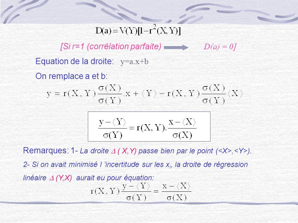 [Si r=1 (corrélation parfaite) D(a) = 0]